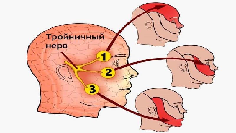 болит зуб отдает в ухо